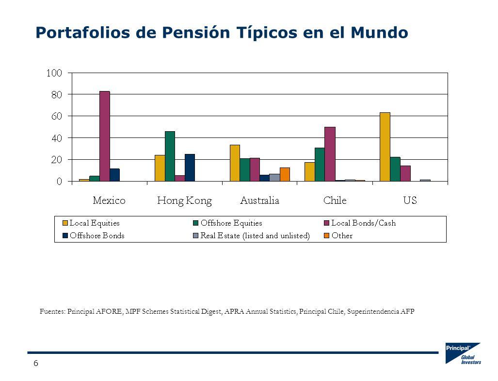6 Portafolios de Pensión Típicos en el Mundo Fuentes: Principal AFORE, MPF Schemes Statistical Digest, APRA Annual Statistics, Principal Chile, Superintendencia AFP