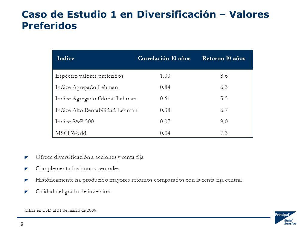 9 Caso de Estudio 1 en Diversificación – Valores Preferidos IndiceCorrelación 10 años Retorno 10 años Espectro valores preferidos1.008.6 Indice Agregado Lehman0.846.3 Indice Agregado Global Lehman0.615.5 Indice Alto Rentabilidad Lehman0.386.7 Indice S&P 5000.079.0 MSCI World0.047.3 Ofrece diversificación a acciones y renta fija Complementa los bonos centrales Históricamente ha producido mayores retornos comparados con la renta fija central Calidad del grado de inversión Cifras en USD al 31 de marzo de 2006