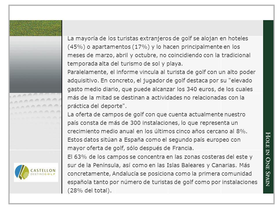 La mayoría de los turistas extranjeros de golf se alojan en hoteles (45%) o apartamentos (17%) y lo hacen principalmente en los meses de marzo, abril y octubre, no coincidiendo con la tradicional temporada alta del turismo de sol y playa.