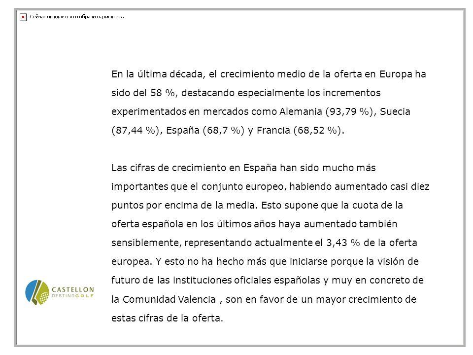 Por otra parte, cabe señalar que el crecimiento de la oferta de turismo de golf en Castellón, comienza a mostrar su realidad, pasando de 3 campos iniciales, a en muy pocos años a 16 nuevos proyectos, de forma que el peso e la oferta castellonense ha aumentado considerablemente dentro el panorama nacional.