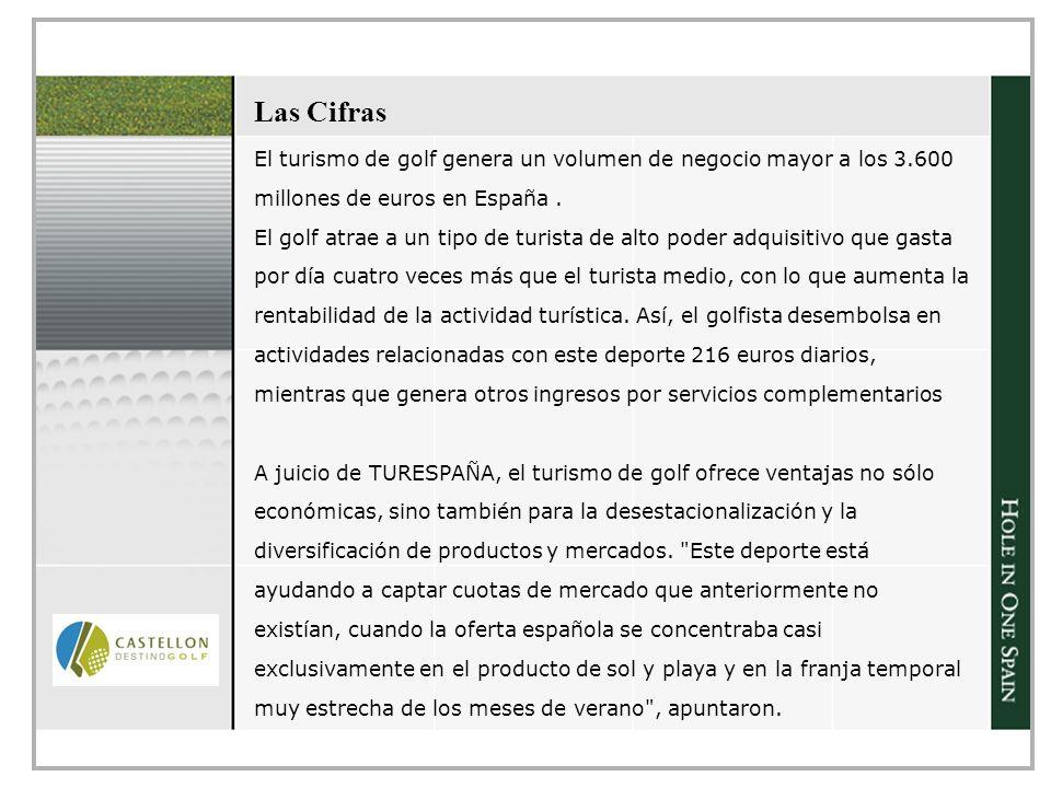 Las Cifras El turismo de golf genera un volumen de negocio mayor a los 3.600 millones de euros en España.