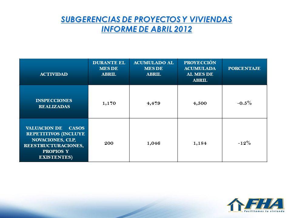 SUBGERENCIAS DE PROYECTOS Y VIVIENDAS INFORME DE ABRIL 2012 ACTIVIDAD DURANTE EL MES DE ABRIL ACUMULADO AL MES DE ABRIL PROYECCIÓN ACUMULADA AL MES DE