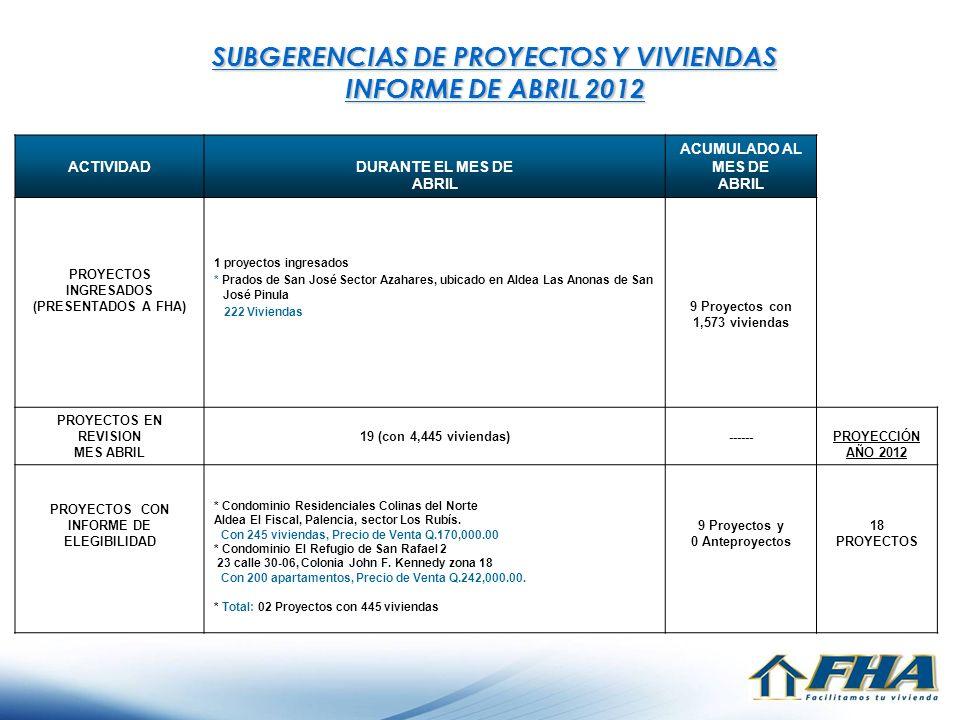 SUBGERENCIAS DE PROYECTOS Y VIVIENDAS INFORME DE ABRIL 2012 ACTIVIDADDURANTE EL MES DE ABRIL ACUMULADO AL MES DE ABRIL PROYECTOS INGRESADOS (PRESENTAD