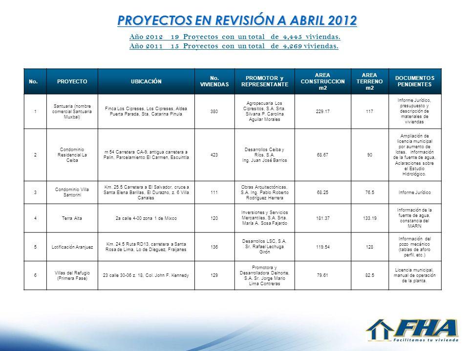 PROYECTOS EN REVISIÓN A ABRIL 2012 Año 2012 19 Proyectos con un total de 4,445 viviendas. Año 2011 15 Proyectos con un total de 4,269 viviendas. No.PR