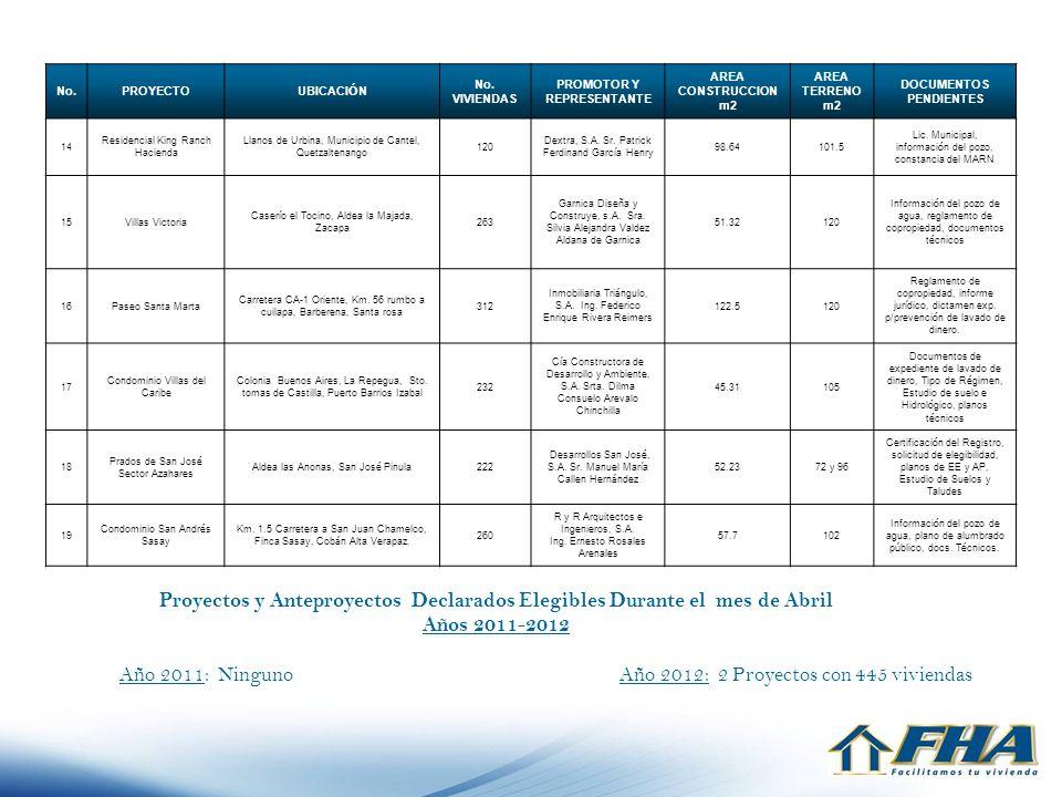 Proyectos y Anteproyectos Declarados Elegibles Durante el mes de Abril Años 2011-2012 Año 2011: Ninguno Año 2012: 2 Proyectos con 445 viviendas No.PRO