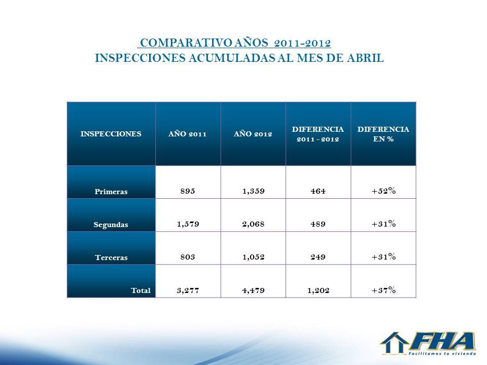 COMPARATIVO AÑOS 2011-2012 INSPECCIONES ACUMULADAS AL MES DE ABRIL INSPECCIONESAÑO 2011AÑO 2012 DIFERENCIA 2011 - 2012 DIFERENCIA EN % Primeras 8951,3