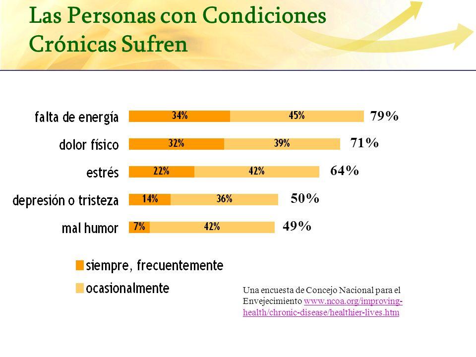 Las Personas con Condiciones Crónicas Sufren 79% 71% 64% 50% 49% Una encuesta de Concejo Nacional para el Envejecimiento www.ncoa.org/improving- healt