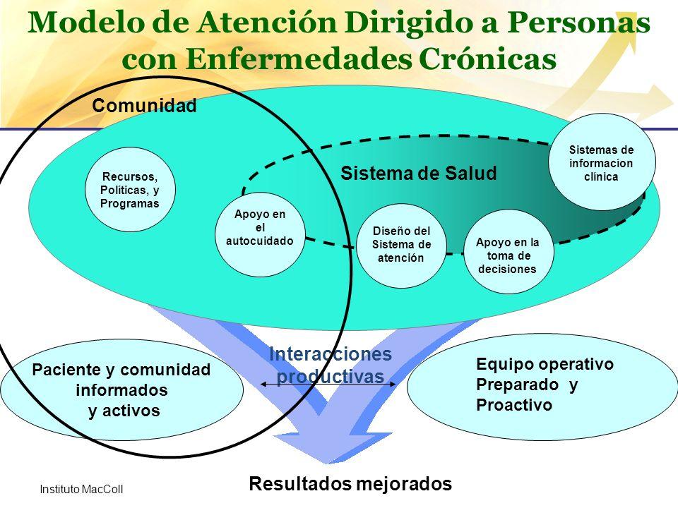 Modelo de Atención Dirigido a Personas con Enfermedades Crónicas Interacciones productivas Sistema de Salud Comunidad Resultados mejorados Apoyo en el