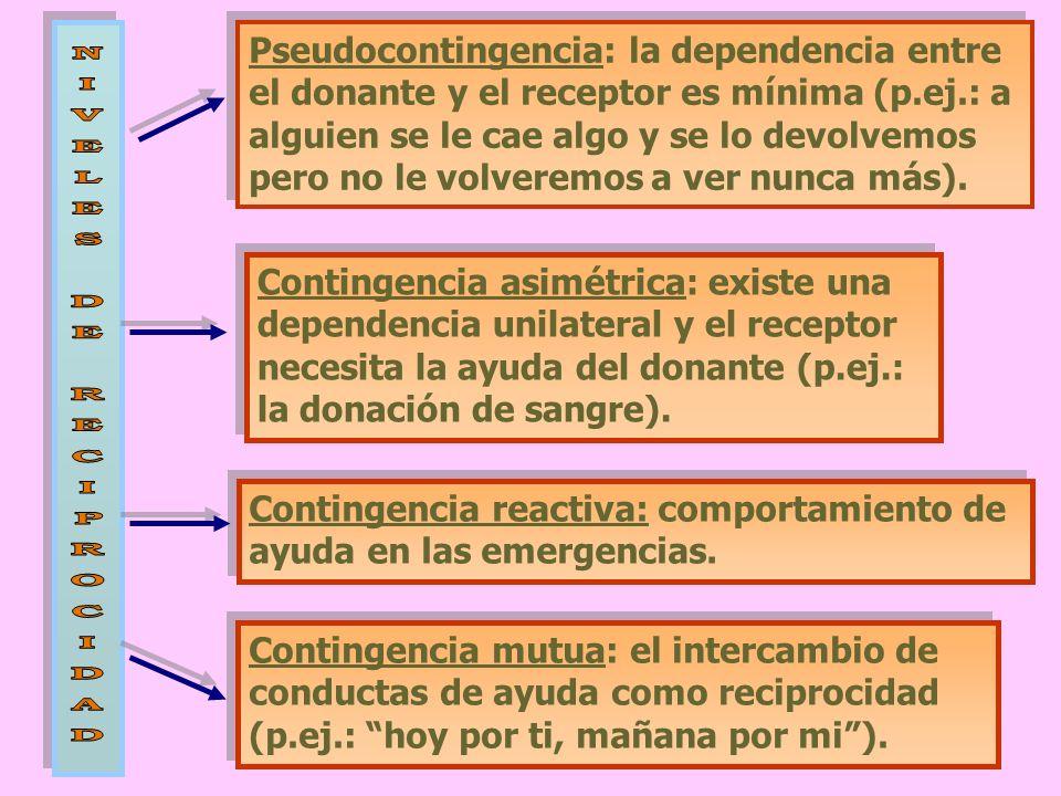 Pseudocontingencia: la dependencia entre el donante y el receptor es mínima (p.ej.: a alguien se le cae algo y se lo devolvemos pero no le volveremos