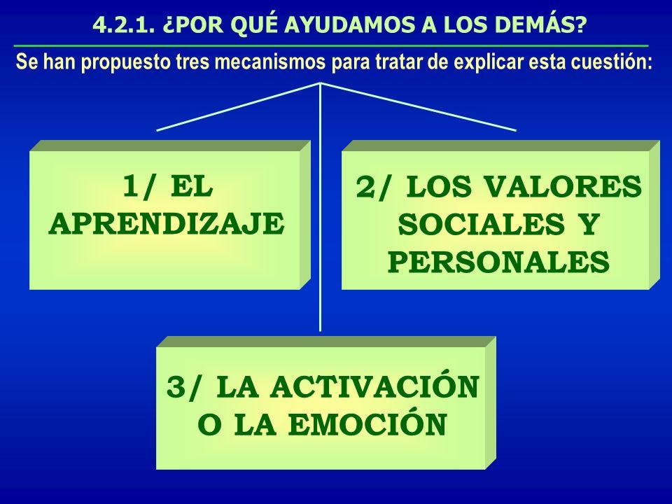 4.2.1. ¿POR QUÉ AYUDAMOS A LOS DEMÁS? 1/ EL APRENDIZAJE 2/ LOS VALORES SOCIALES Y PERSONALES 3/ LA ACTIVACIÓN O LA EMOCIÓN Se han propuesto tres mecan