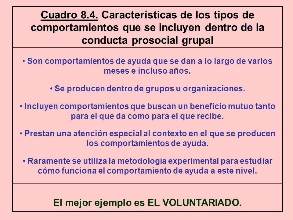Cuadro 8.4. Características de los tipos de comportamientos que se incluyen dentro de la conducta prosocial grupal Son comportamientos de ayuda que se