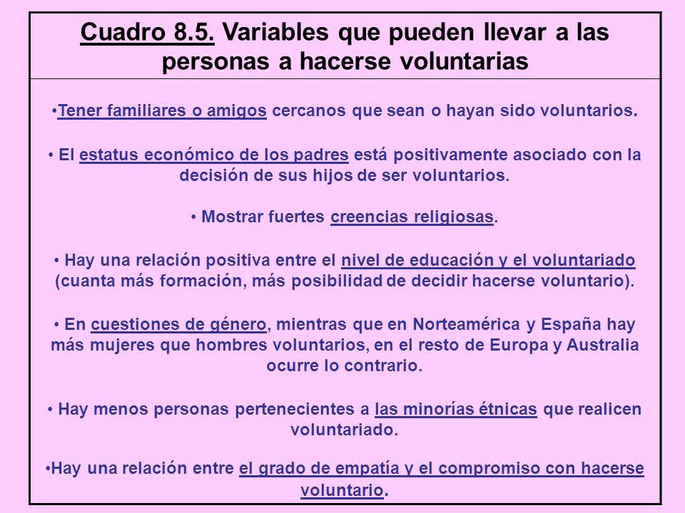 Cuadro 8.5. Variables que pueden llevar a las personas a hacerse voluntarias Tener familiares o amigos cercanos que sean o hayan sido voluntarios. El