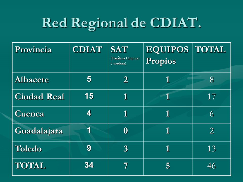 Red Regional de CDIAT. ProvinciaCDIAT SAT ( Parálisis Cerebral y sordera) EQUIPOS Propios TOTAL Albacete5218 Ciudad Real 151117 Cuenca4116 Guadalajara