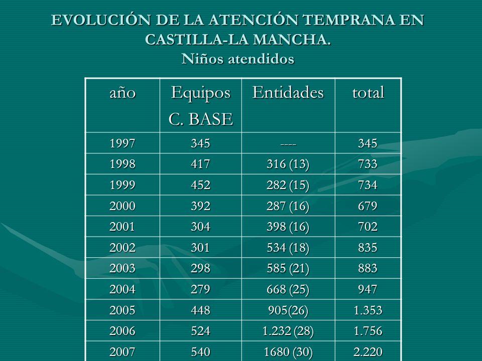EVOLUCIÓN DE LA ATENCIÓN TEMPRANA EN CASTILLA-LA MANCHA. Niños atendidos añoEquipos C. BASE Entidadestotal 1997345----345 1998417 316 (13) 733 1999452