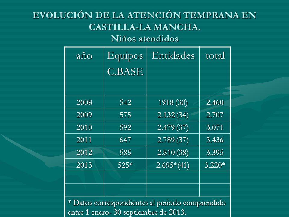 EVOLUCIÓN DE LA ATENCIÓN TEMPRANA EN CASTILLA-LA MANCHA. Niños atendidos añoEquiposC.BASEEntidadestotal 2008542 1918 (30) 2.460 2009575 2.132 (34) 2.7