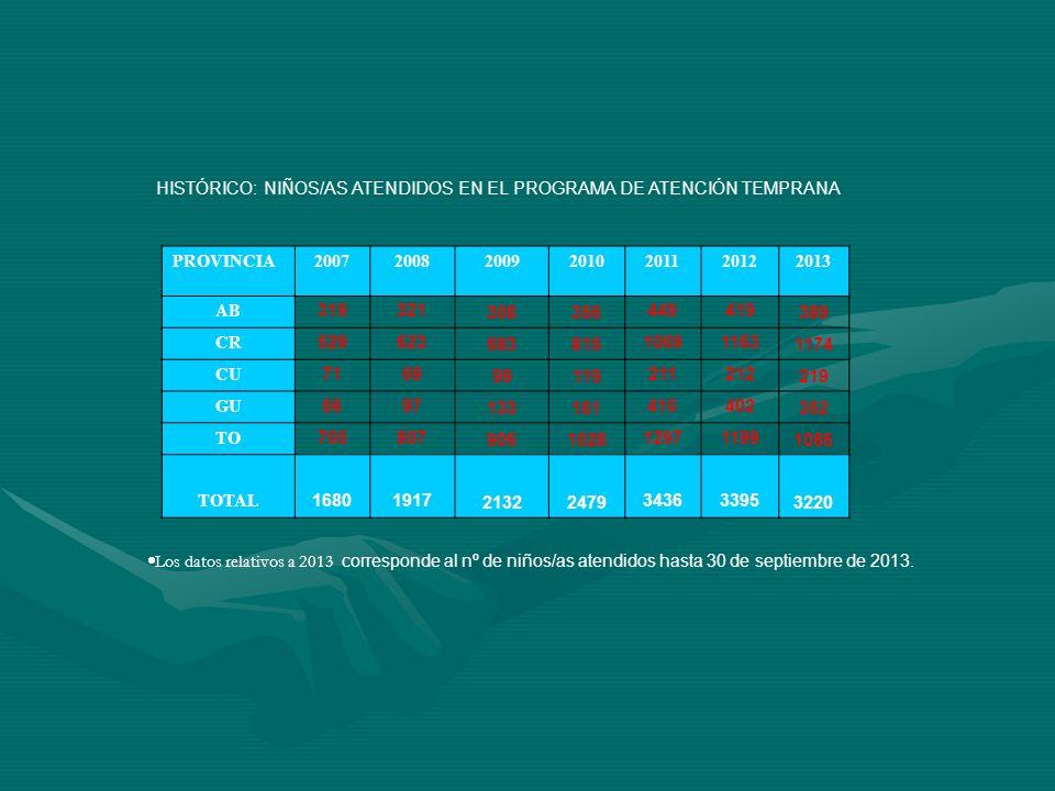 HISTÓRICO: NIÑOS/AS ATENDIDOS EN EL PROGRAMA DE ATENCIÓN TEMPRANA Los datos relativos a 2013 corresponde al nº de niños/as atendidos hasta 30 de septi
