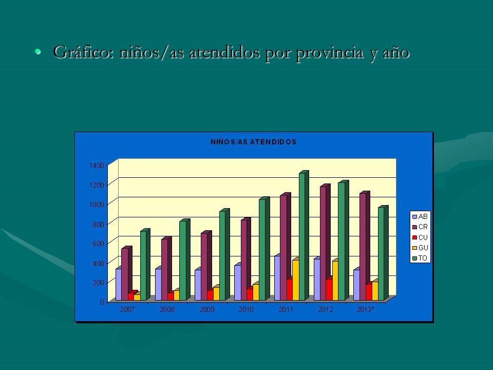 Gráfico: niños/as atendidos por provincia y añoGráfico: niños/as atendidos por provincia y año