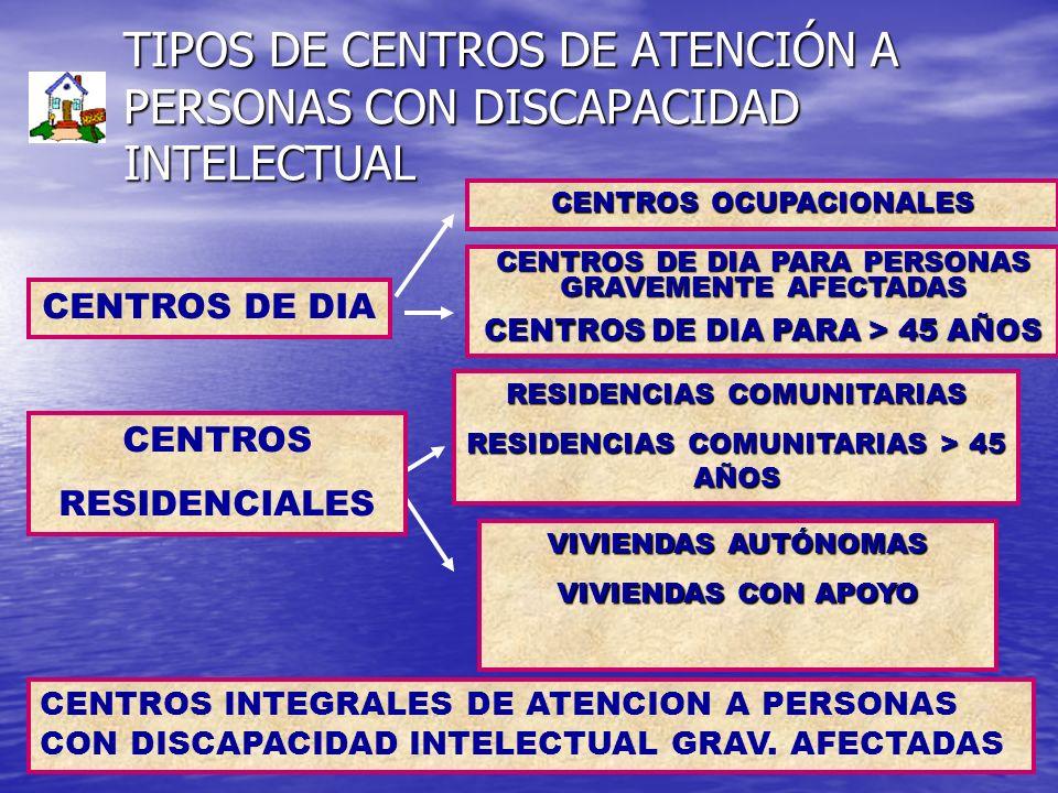 TIPOS DE CENTROS DE ATENCIÓN A PERSONAS CON DISCAPACIDAD INTELECTUAL CENTROS DE DIA CENTROS OCUPACIONALES CENTROS DE DIA PARA PERSONAS GRAVEMENTE AFEC