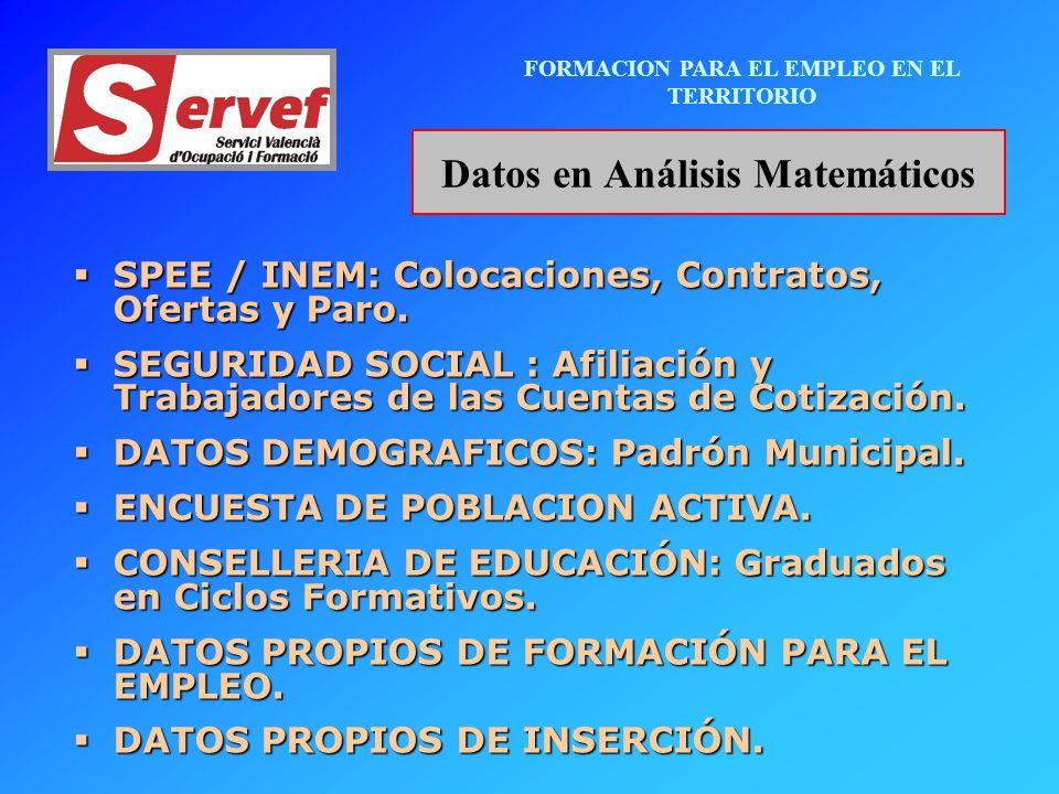 FORMACION PARA EL EMPLEO EN EL TERRITORIO Datos en Análisis Matemáticos SPEE / INEM: Colocaciones, Contratos, Ofertas y Paro.