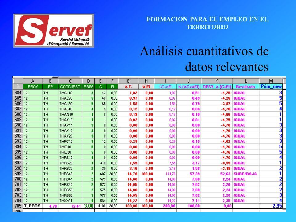 FORMACION PARA EL EMPLEO EN EL TERRITORIO Análisis cuantitativos de datos relevantes