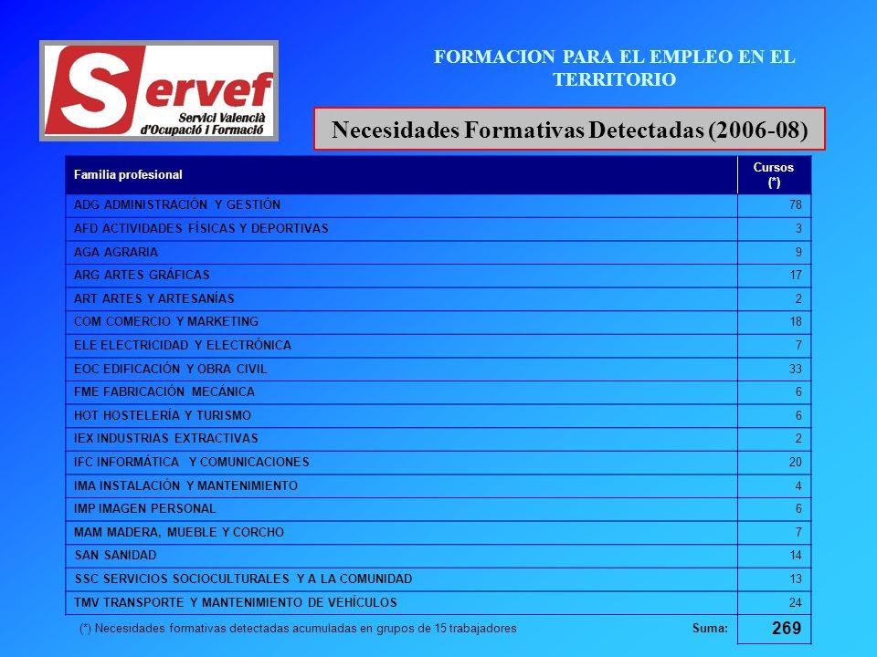 FORMACION PARA EL EMPLEO EN EL TERRITORIO Necesidades Formativas Detectadas (2006-08) Familia profesional Cursos (*) ADG ADMINISTRACIÓN Y GESTIÓN78 AFD ACTIVIDADES FÍSICAS Y DEPORTIVAS3 AGA AGRARIA9 ARG ARTES GRÁFICAS17 ART ARTES Y ARTESANÍAS2 COM COMERCIO Y MARKETING18 ELE ELECTRICIDAD Y ELECTRÓNICA7 EOC EDIFICACIÓN Y OBRA CIVIL33 FME FABRICACIÓN MECÁNICA6 HOT HOSTELERÍA Y TURISMO6 IEX INDUSTRIAS EXTRACTIVAS2 IFC INFORMÁTICA Y COMUNICACIONES20 IMA INSTALACIÓN Y MANTENIMIENTO4 IMP IMAGEN PERSONAL6 MAM MADERA, MUEBLE Y CORCHO7 SAN SANIDAD14 SSC SERVICIOS SOCIOCULTURALES Y A LA COMUNIDAD13 TMV TRANSPORTE Y MANTENIMIENTO DE VEHÍCULOS24 (*) Necesidades formativas detectadas acumuladas en grupos de 15 trabajadores Suma: 269