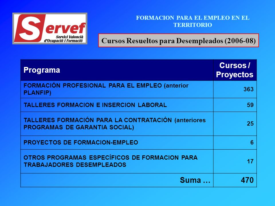 FORMACION PARA EL EMPLEO EN EL TERRITORIO Cursos Resueltos para Desempleados (2006-08) Programa Cursos / Proyectos FORMACIÓN PROFESIONAL PARA EL EMPLEO (anterior PLANFIP) 363 TALLERES FORMACION E INSERCION LABORAL59 TALLERES FORMACIÓN PARA LA CONTRATACIÓN (anteriores PROGRAMAS DE GARANTIA SOCIAL) 25 PROYECTOS DE FORMACION-EMPLEO6 OTROS PROGRAMAS ESPECÍFICOS DE FORMACION PARA TRABAJADORES DESEMPLEADOS 17 Suma …470