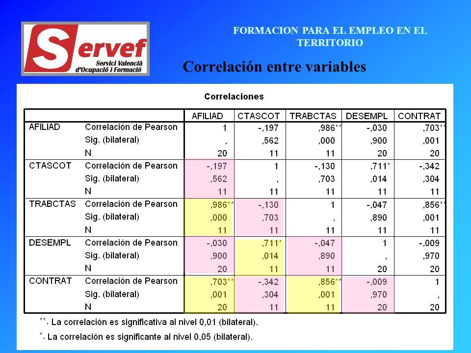 FORMACION PARA EL EMPLEO EN EL TERRITORIO Correlación entre variables
