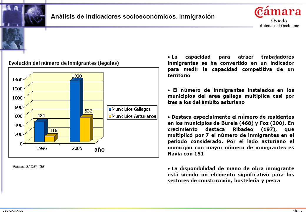 Pág. 10CEG OXXXX-MJ Antena del Occidente Análisis de Indicadores socioeconómicos. Inmigración La capacidad para atraer trabajadores inmigrantes se ha