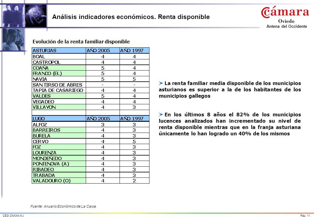 Pág.11CEG OXXXX-MJ Antena del Occidente Análisis indicadores económicos.