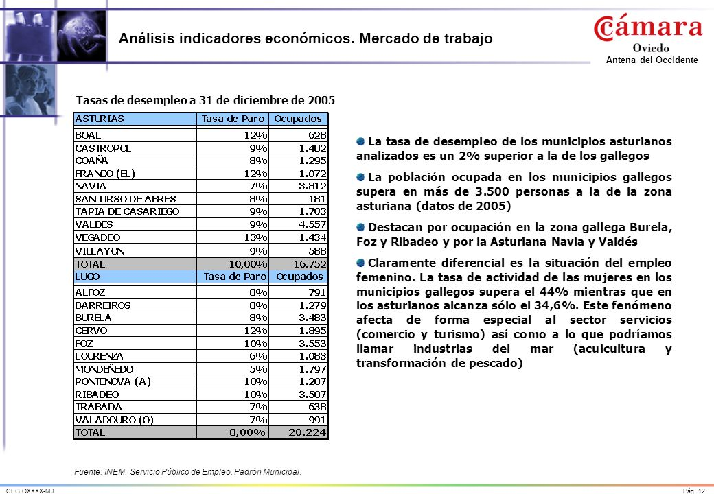 Pág. 12CEG OXXXX-MJ Antena del Occidente Análisis indicadores económicos. Mercado de trabajo Fuente: INEM. Servicio Público de Empleo. Padrón Municipa