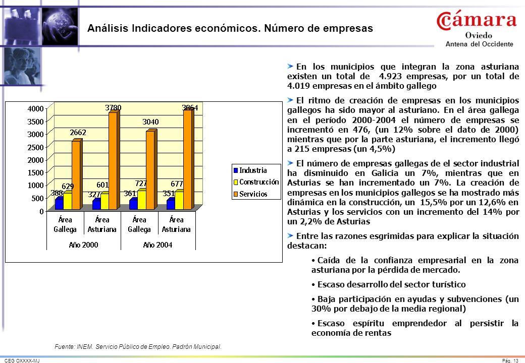 Pág. 13CEG OXXXX-MJ Antena del Occidente Análisis Indicadores económicos. Número de empresas En los municipios que integran la zona asturiana existen