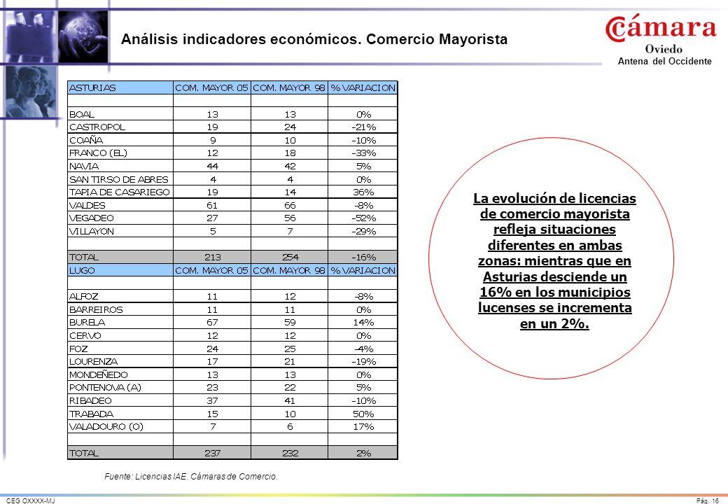 Pág. 16CEG OXXXX-MJ Antena del Occidente Análisis indicadores económicos. Comercio Mayorista La evolución de licencias de comercio mayorista refleja s