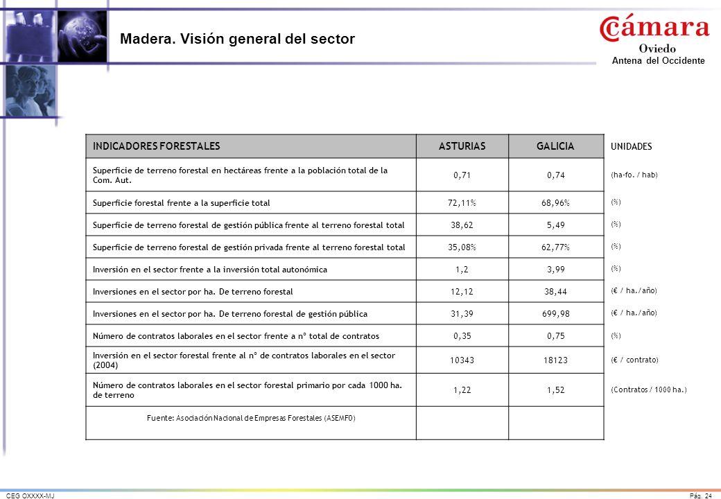 Pág. 24CEG OXXXX-MJ Antena del Occidente Madera. Visión general del sector INDICADORES FORESTALESASTURIASGALICIA UNIDADES Superficie de terreno forest