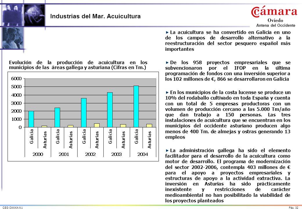 Pág. 32CEG OXXXX-MJ Antena del Occidente Industrias del Mar. Acuicultura Evolución de la producción de acuicultura en los municipios de las áreas gall