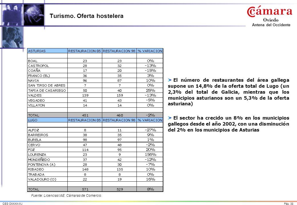 Pág. 38CEG OXXXX-MJ Antena del Occidente Turismo. Oferta hostelera El número de restaurantes del área gallega supone un 14,8% de la oferta total de Lu