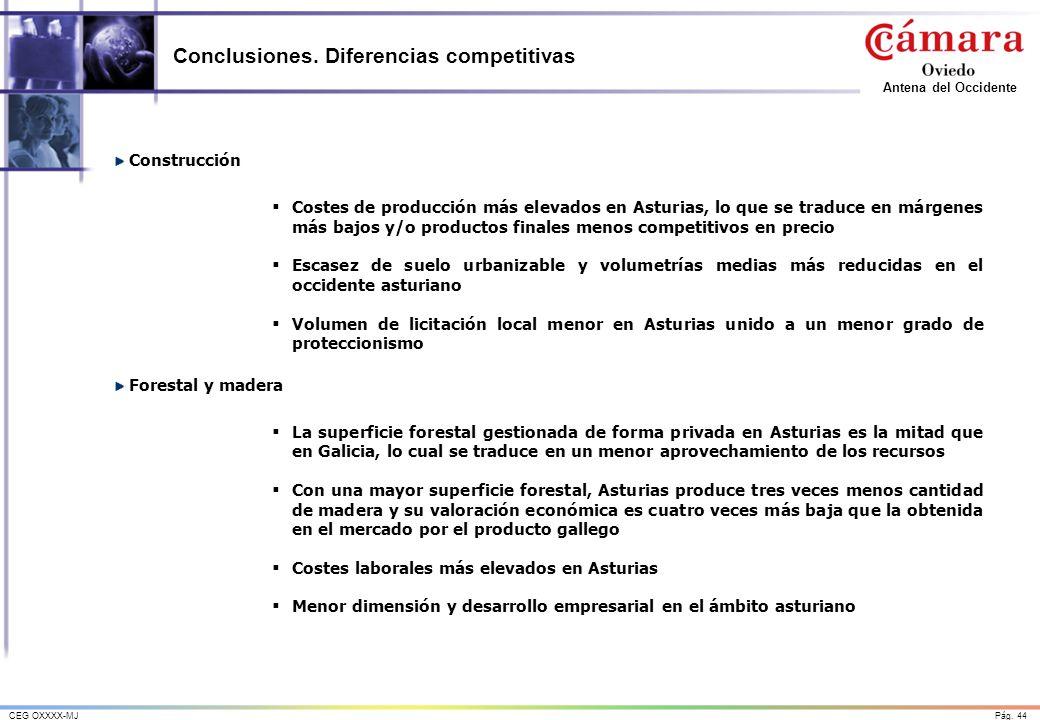 Pág. 44CEG OXXXX-MJ Antena del Occidente Conclusiones. Diferencias competitivas Construcción Costes de producción más elevados en Asturias, lo que se