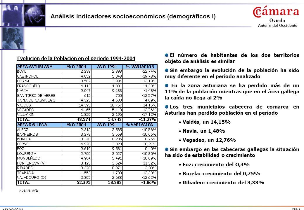 Pág. 8CEG OXXXX-MJ Antena del Occidente Análisis indicadores socioeconómicos (demográficos I) Fuente: INE Evolución de la Población en el período 1994