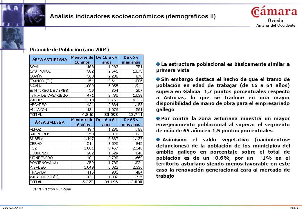 Pág. 9CEG OXXXX-MJ Antena del Occidente Análisis indicadores socioeconómicos (demográficos II) Fuente: Padrón Municipal Pirámide de Población (año 200