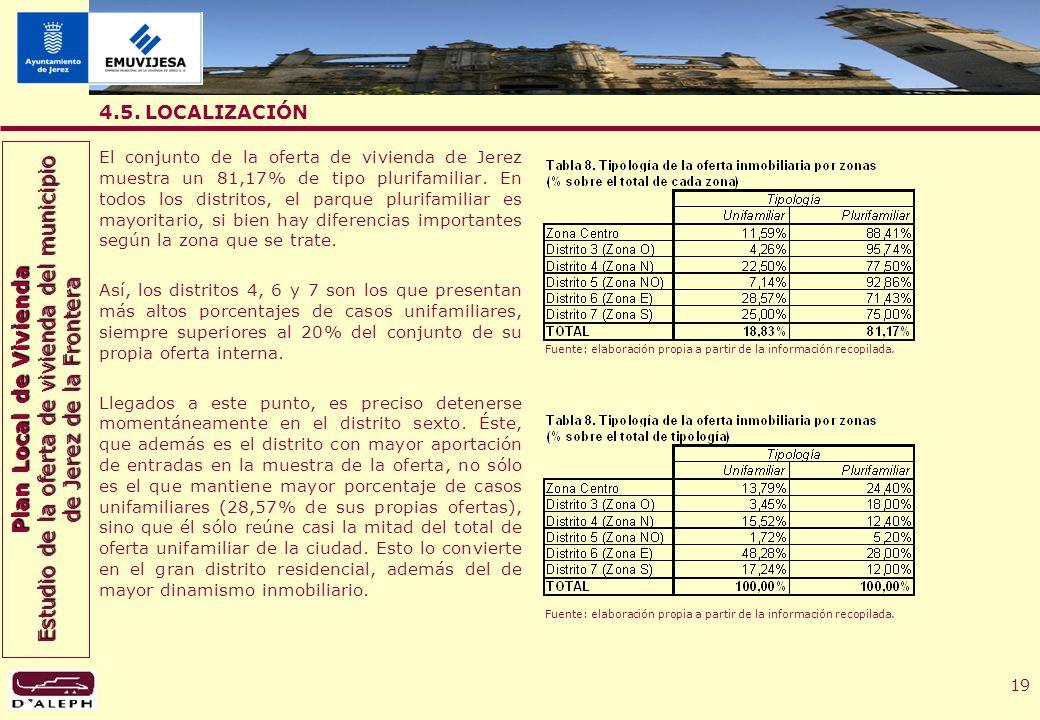 Plan Local de Vivienda Estudio de la oferta de vivienda del municipio de Jerez de la Frontera 19 4.5.