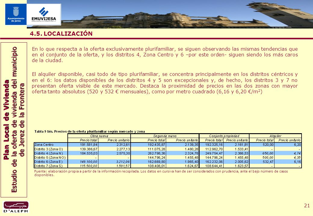 Plan Local de Vivienda Estudio de la oferta de vivienda del municipio de Jerez de la Frontera 21 4.5.