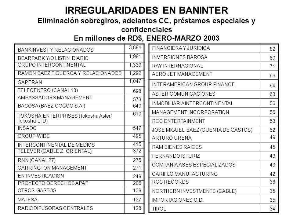 IRREGULARIDADES EN BANINTER Eliminación sobregiros, adelantos CC, préstamos especiales y confidenciales En millones de RD$, ENERO-MARZO 2003 BANKINVES