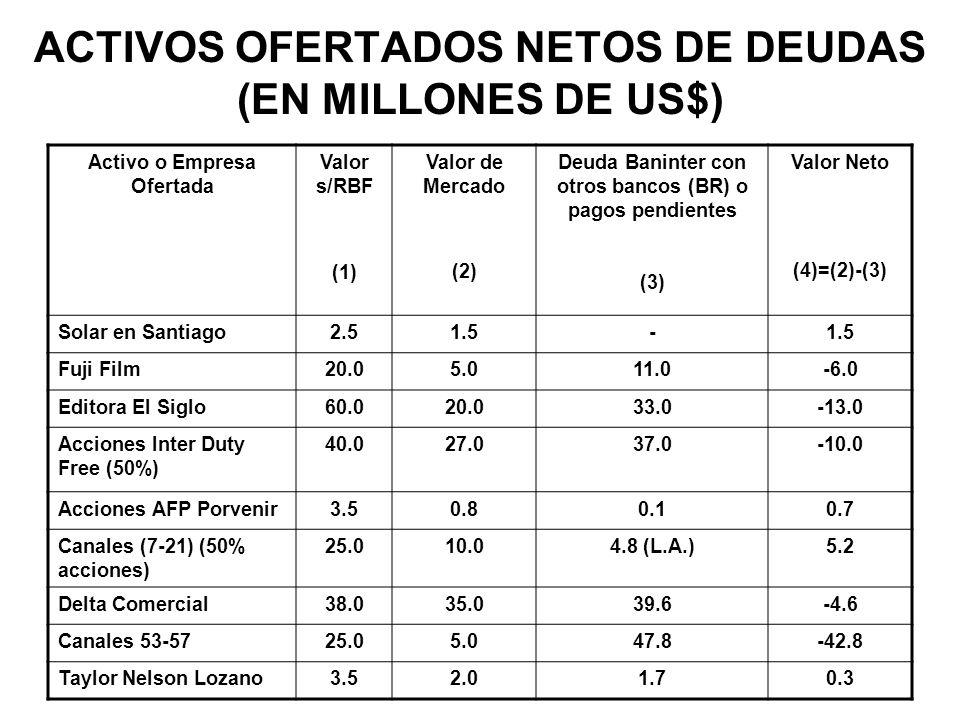 ACTIVOS OFERTADOS NETOS DE DEUDAS (EN MILLONES DE US$) Activo o Empresa Ofertada Valor s/RBF (1) Valor de Mercado (2) Deuda Baninter con otros bancos