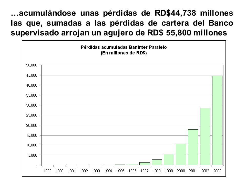 …acumulándose unas pérdidas de RD$44,738 millones las que, sumadas a las pérdidas de cartera del Banco supervisado arrojan un agujero de RD$ 55,800 mi