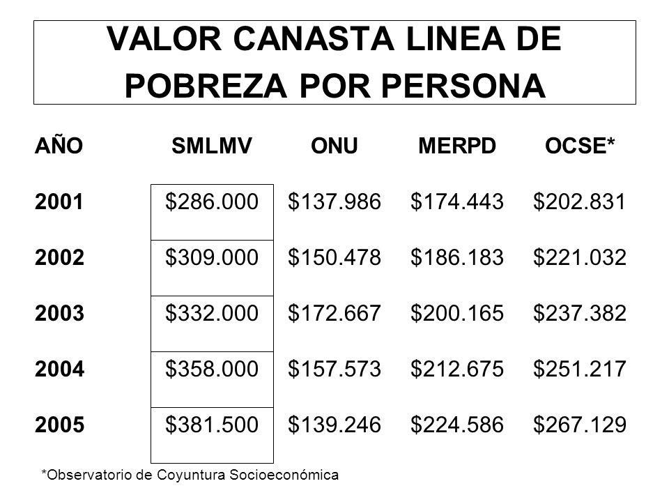 VALOR CANASTA LINEA DE POBREZA POR PERSONA AÑOSMLMVONUMERPDOCSE* 2001 $286.000 $137.986$174.443$202.831 2002 $309.000 $150.478$186.183$221.032 2003 $3