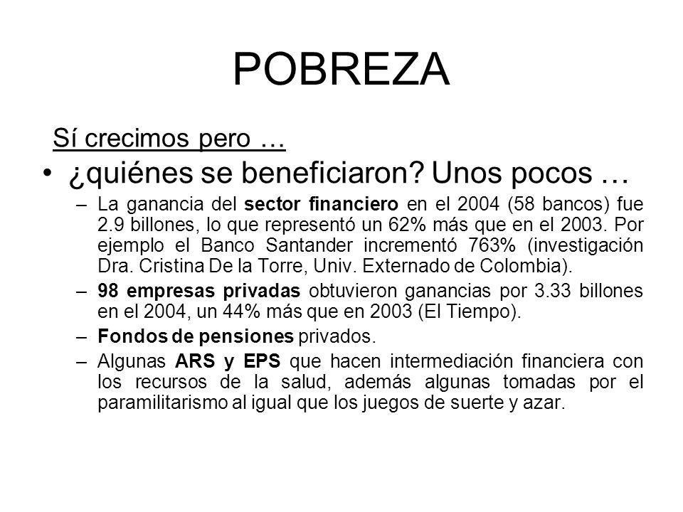 POBREZA ¿quiénes se beneficiaron? Unos pocos … –La ganancia del sector financiero en el 2004 (58 bancos) fue 2.9 billones, lo que representó un 62% má