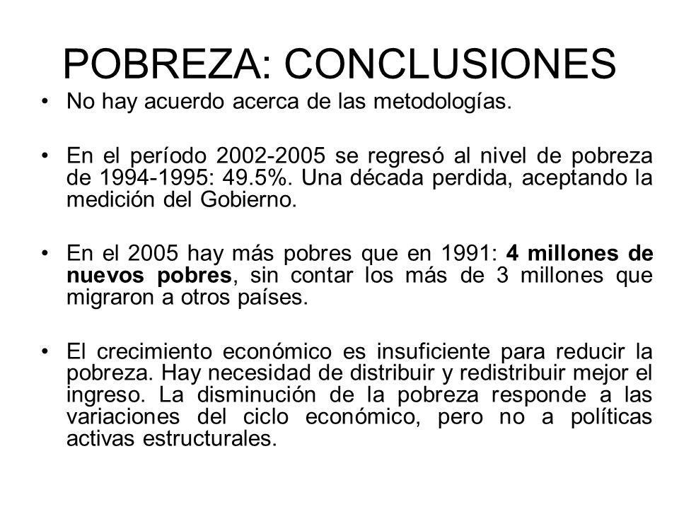 POBREZA: CONCLUSIONES No hay acuerdo acerca de las metodologías. En el período 2002-2005 se regresó al nivel de pobreza de 1994-1995: 49.5%. Una décad