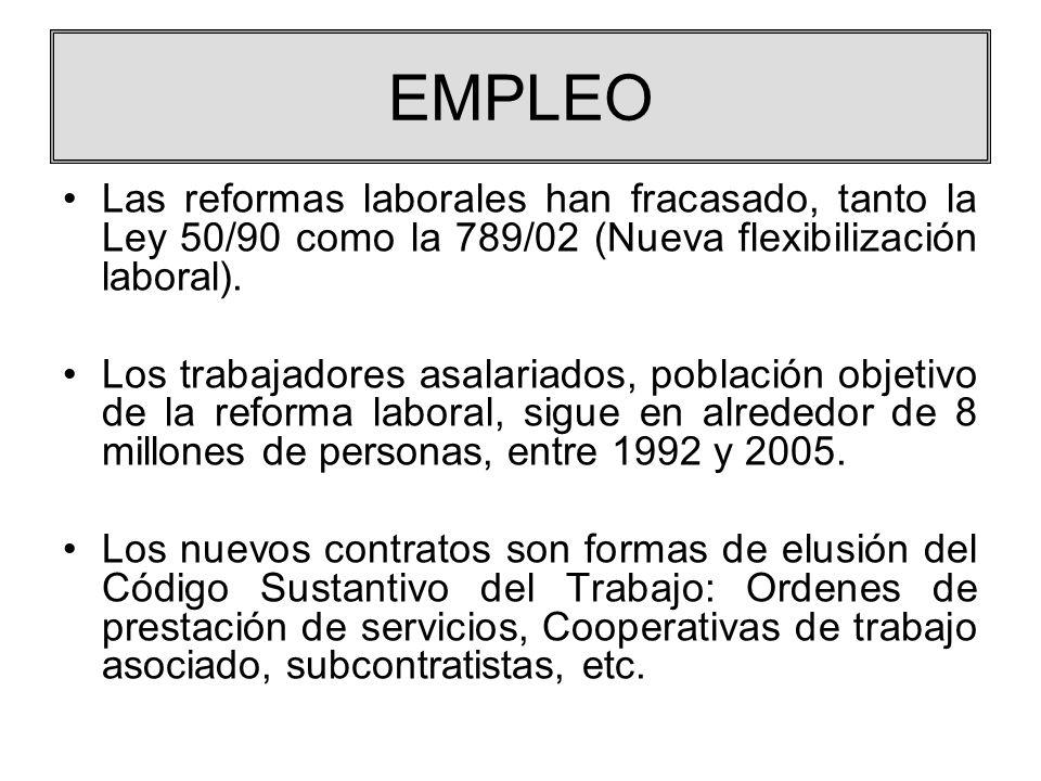 EMPLEO Las reformas laborales han fracasado, tanto la Ley 50/90 como la 789/02 (Nueva flexibilización laboral). Los trabajadores asalariados, població