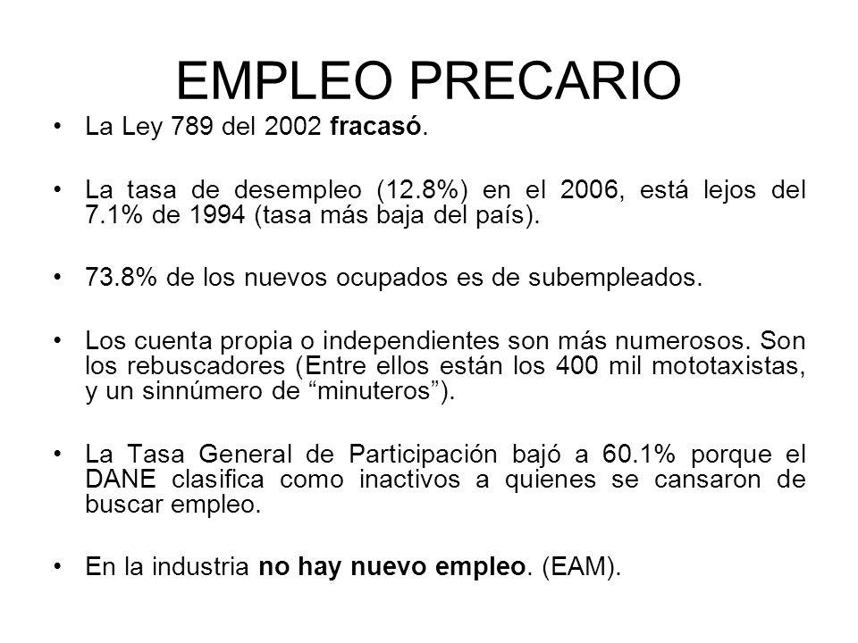 EMPLEO PRECARIO La Ley 789 del 2002 fracasó. La tasa de desempleo (12.8%) en el 2006, está lejos del 7.1% de 1994 (tasa más baja del país). 73.8% de l