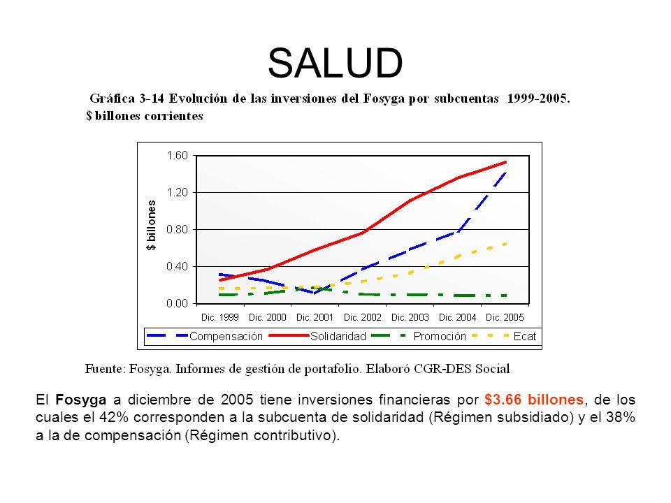 SALUD El Fosyga a diciembre de 2005 tiene inversiones financieras por $3.66 billones, de los cuales el 42% corresponden a la subcuenta de solidaridad