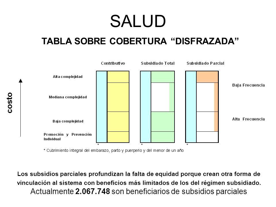 SALUD costo Los subsidios parciales profundizan la falta de equidad porque crean otra forma de vinculación al sistema con beneficios más limitados de